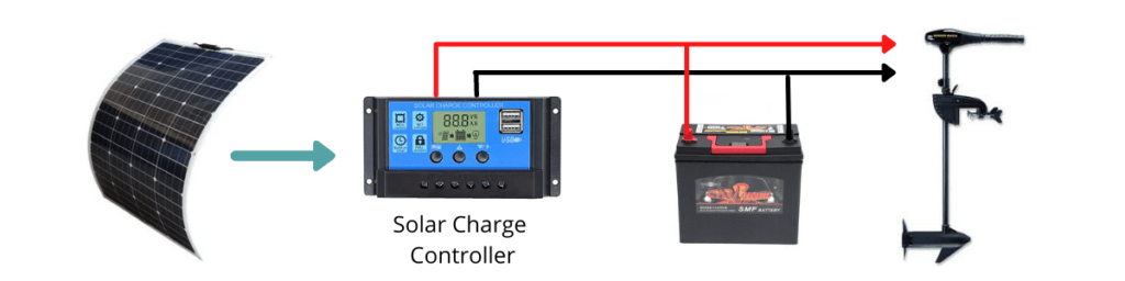 Solar Panels with battery running a trolling motor connected as parallel loads