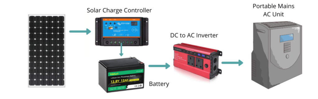 400 watts solar panels can run air conditioning with batteries and inverter