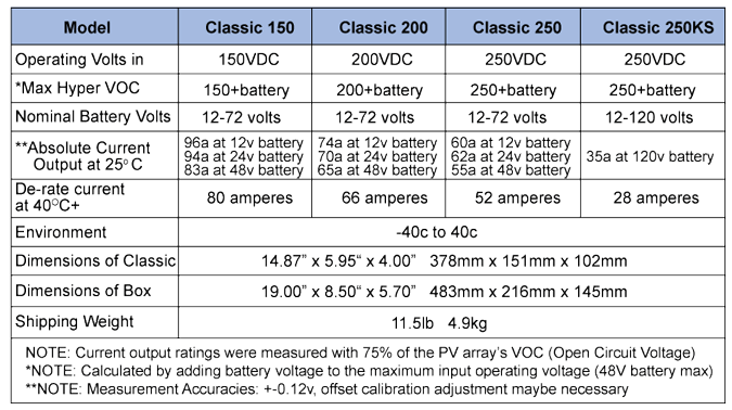 Solar charge controllers are rated according to voltage and current they can handle
