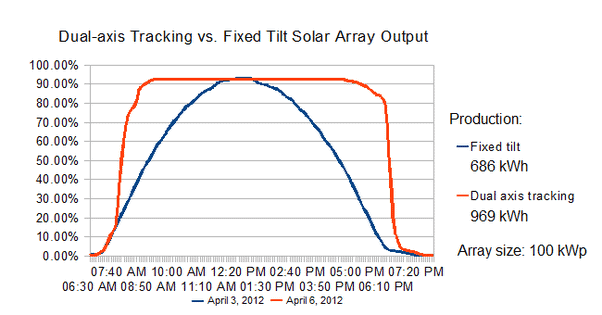 Solar panels tracking the sun to maximize output in watts