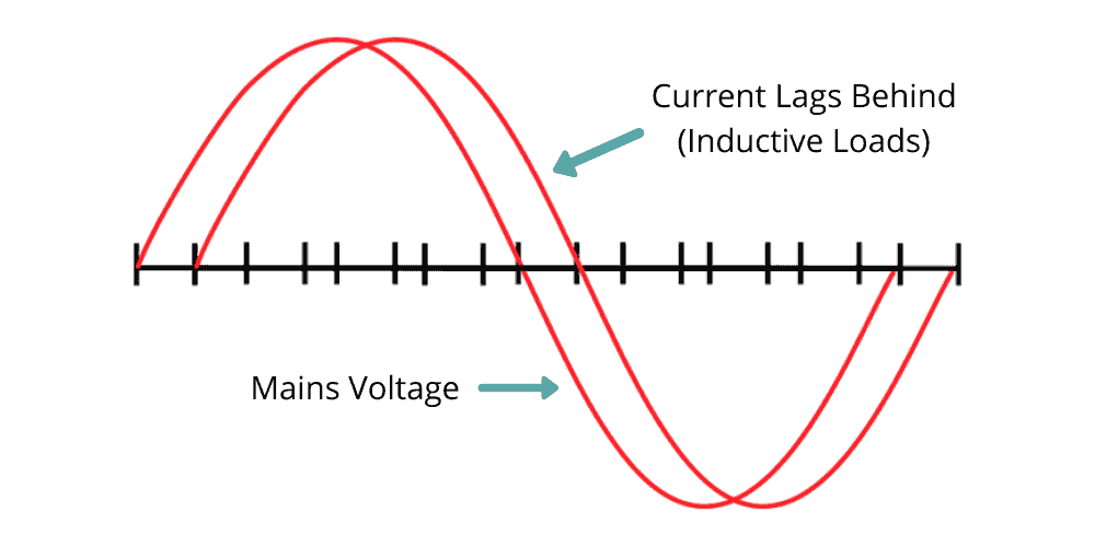 Power factor for solar inductive loads