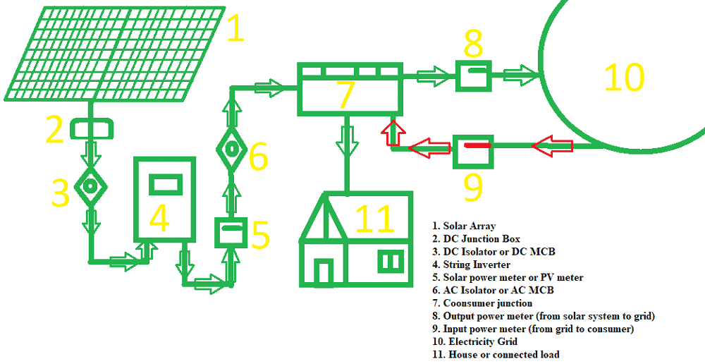 Solar syswtem diagram with solar charge controller, PV panels and inverter