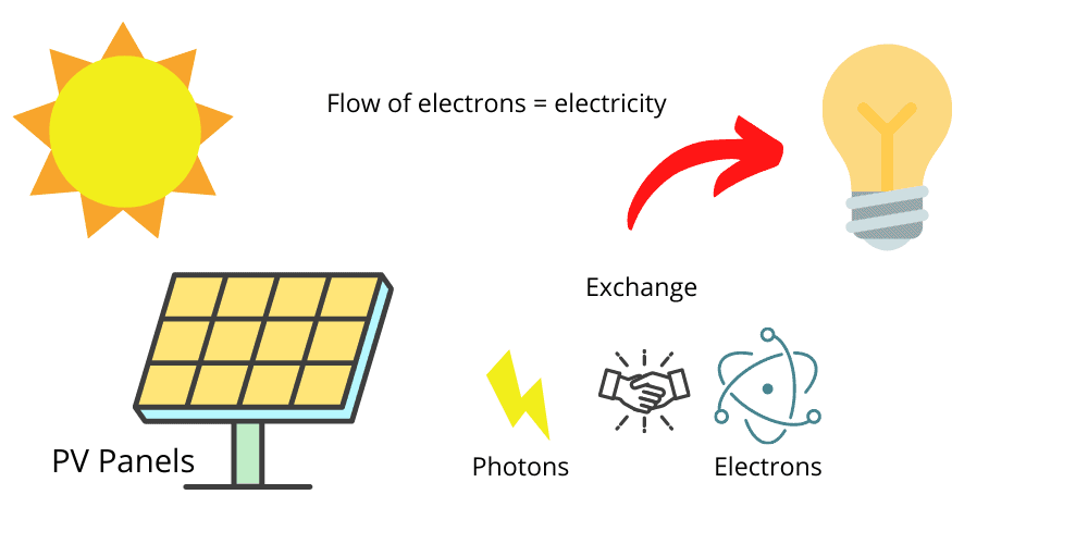 How do solar panels work for your home? Photons, electrons and solar cells