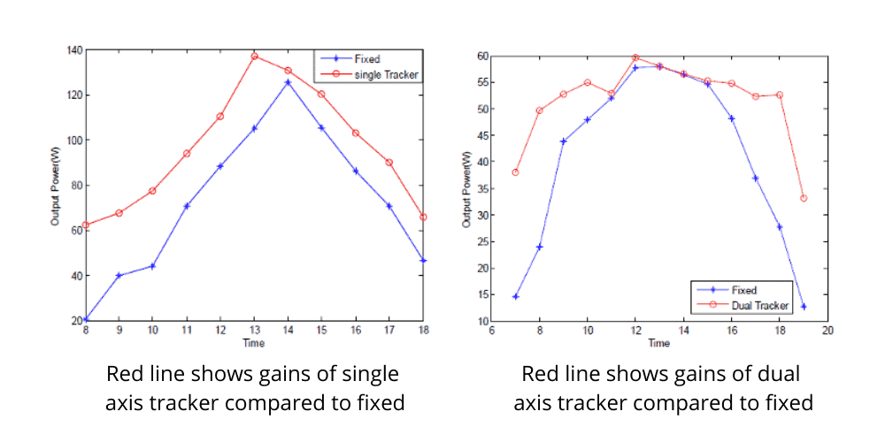 Increase solar panel output by automatic solar tracker - compare single axis and dual axis