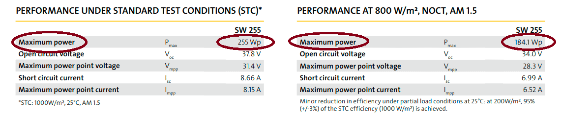 STC rating of solar panel vs NOCT rating in watts
