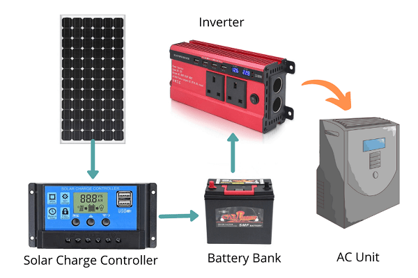 Solar Powered Air Conditioning solar charge controller inverter and batteries 2