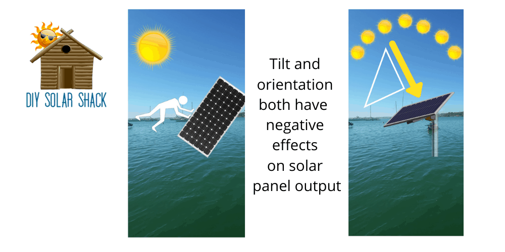 Impact of tile and direction on solar panel output