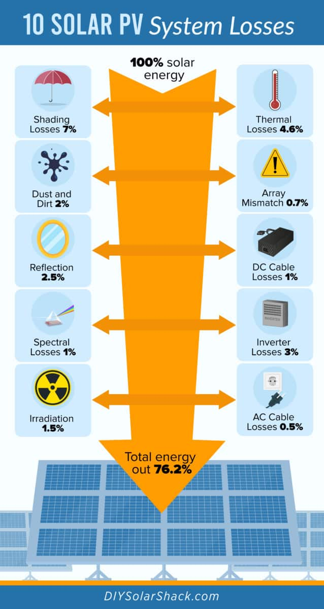 Energy losses for home solar panels sizing