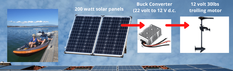 Can a solar panel run a trolling motor without a battery case study