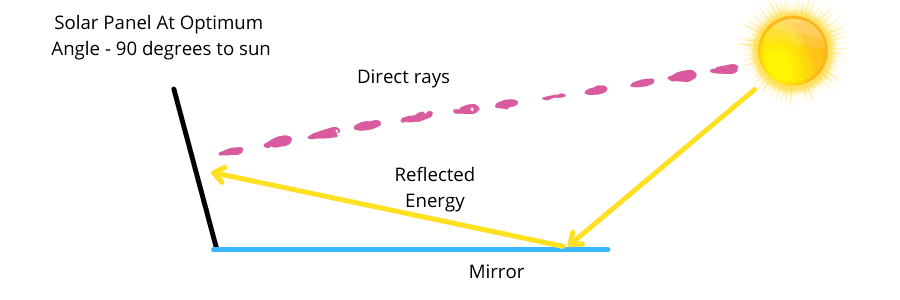 Place mirror in front of solar panel to increase power output