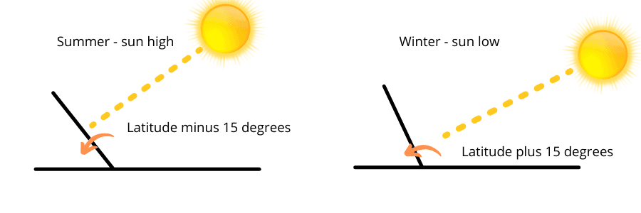 Solar panel best angle in summer and winter