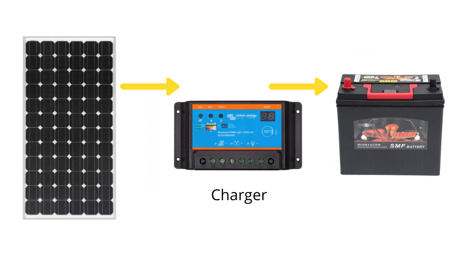 Using a solar regulator to charge a 12 volt car battery safely