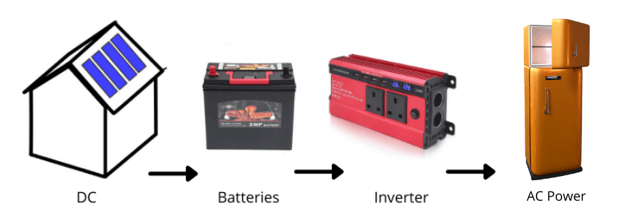 Use of inverter to convert DC to AC for fridge solar conversion