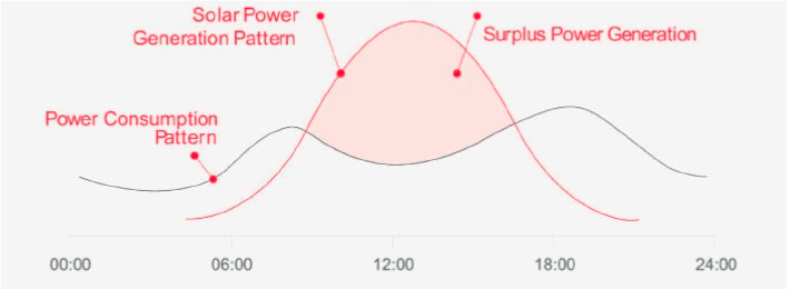 What time do solar panels start working?