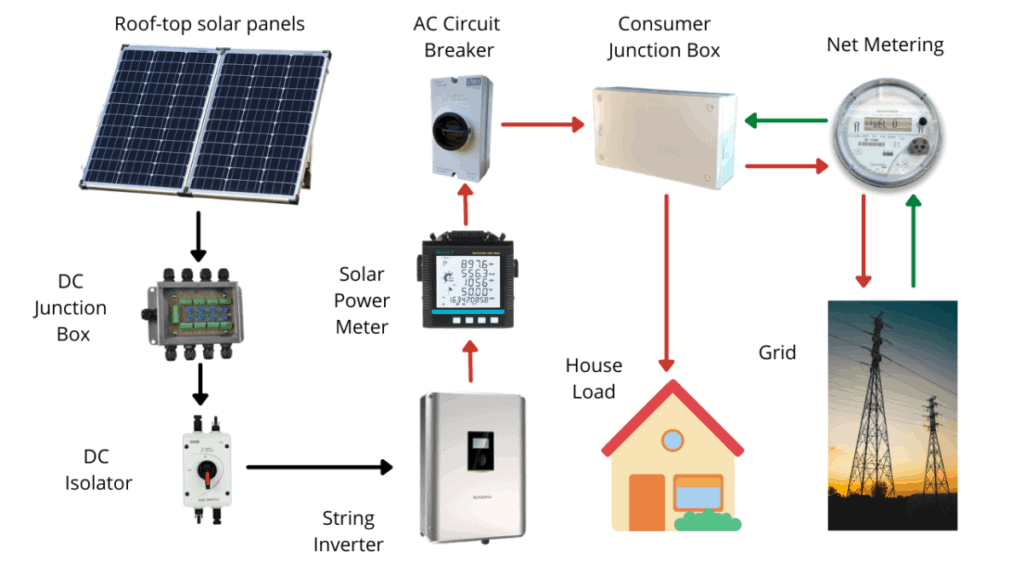 Can you run a heat pump from solar panels - grid tie system