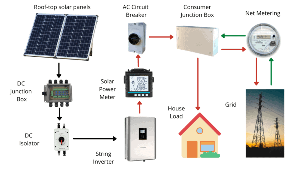 Component onnection diagram for on-grid solar system