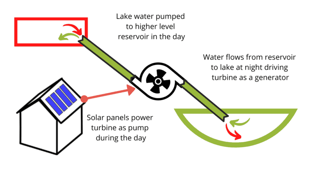 Basic drawing of home pumped hydro storage layout