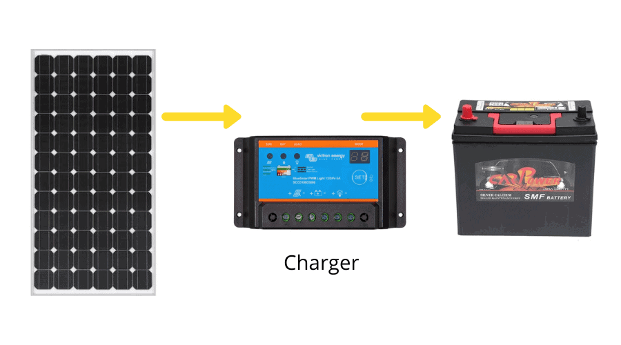 MMPT charge controller best for solar charging