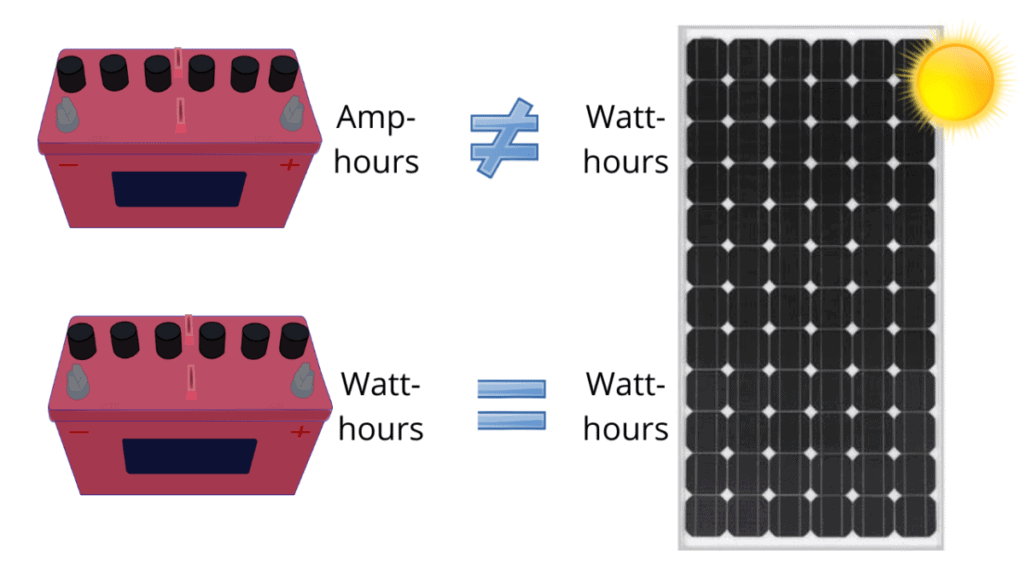 Amp-hours can be expressed in watt-hours
