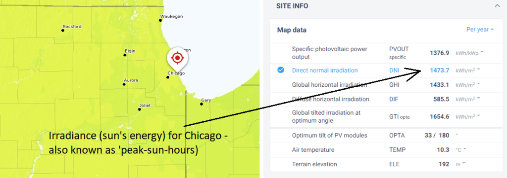 solar panel power generated in chicago usa
