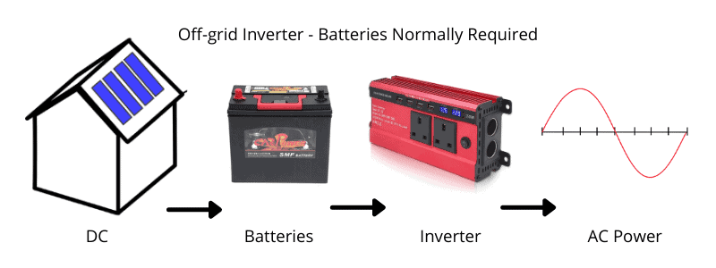 An off grid solar system needs batteries for energy storage