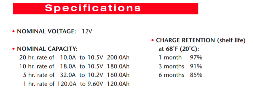 How long 200Ah battery supply 20amps?