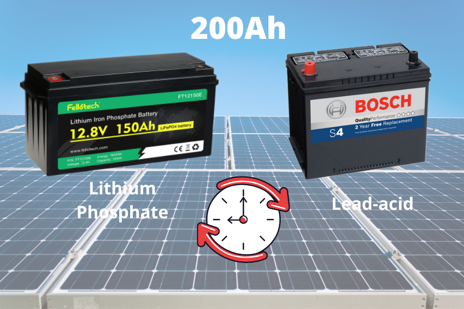 How long will a 200ah battery last_featured image