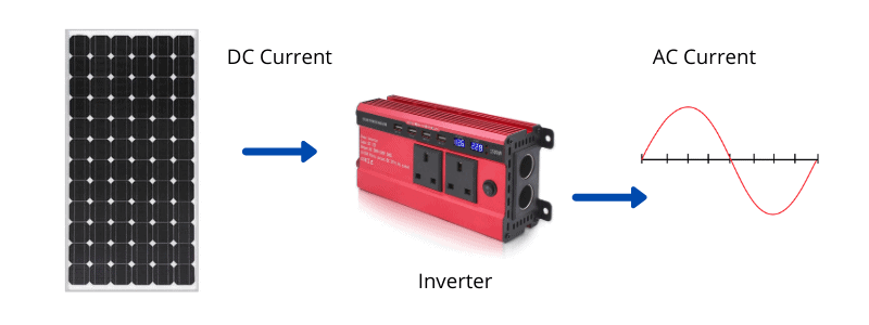 Solar panels and inverter for ac units