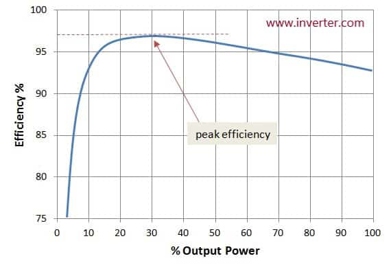 How to size a solar inverter
